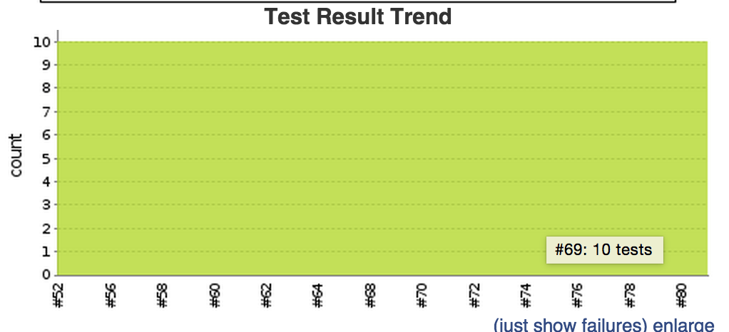 unit tests graph